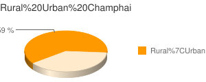 Champhai census population